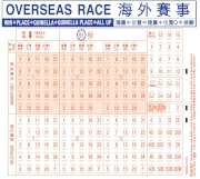 顧客透過現金投注海外賽事,必須在彩票上註明投注「S1」賽事,以及在有關場次上劃線。